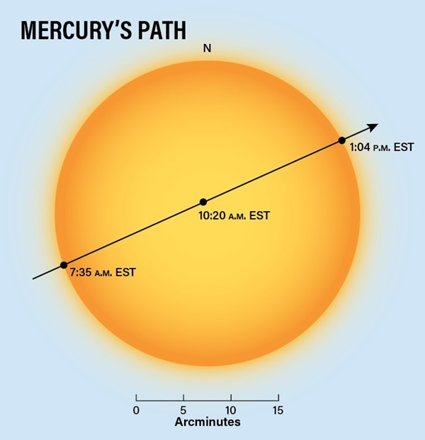 mercuryspath
