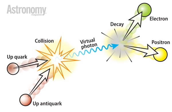 The collision of an up quark and an up antiquark can create an electron and positron because the collision forms a virtual photon, which decays into an electron and its antiparticle, a positron.