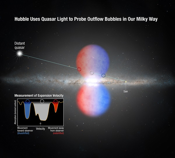 Hubble analyzes Fermi bubbles