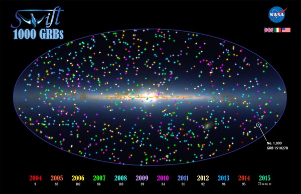 This illustration shows the positions of 1,000 Swift GRBs on an all-sky map oriented so that the plane of our galaxy, the Milky Way, runs across the center.
