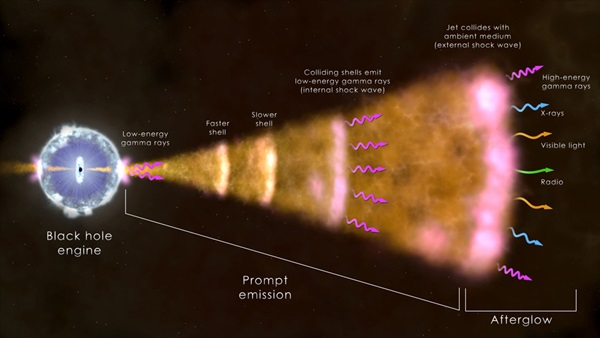 This illustration shows the ingredients of the most common type of gamma-ray burst.