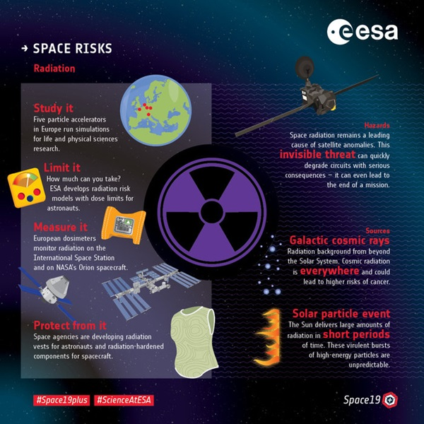 Space_risks_Fighting_radiation_node_full_image_21