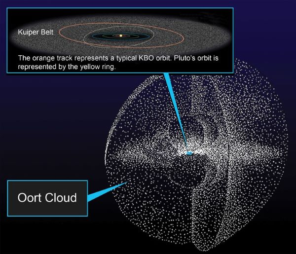 Oort cloud Kuiper Belt