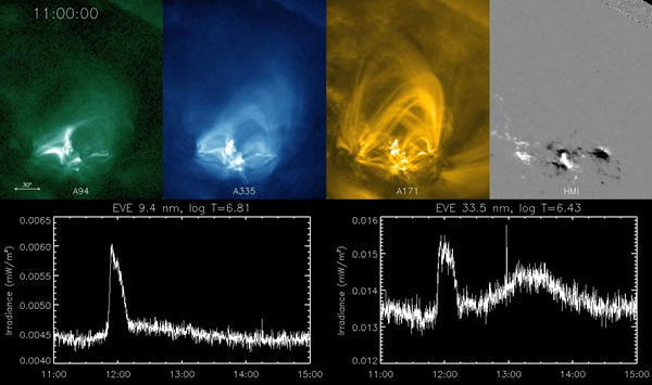 Late-phase-solar-flare
