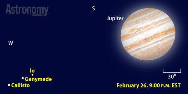 Jovian moons: Io, Ganymede, and Callisto