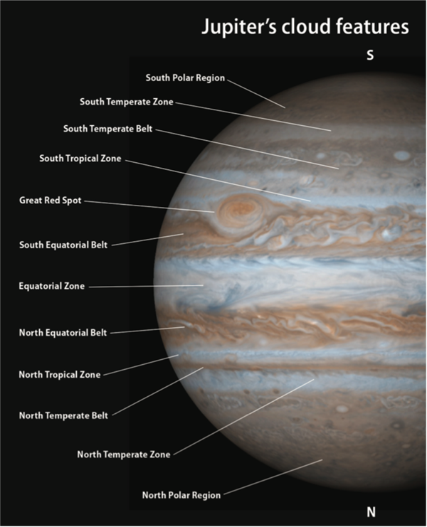 A diagram labeling Jupiter's cloud belts
