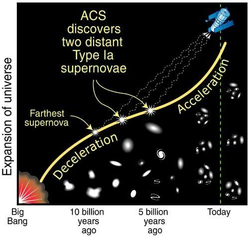 Supernovae in Distant Universe
