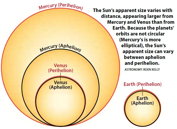 ASYSK0618Q2?mw=600 how large does the sun appear from mercury and venus, as compared to