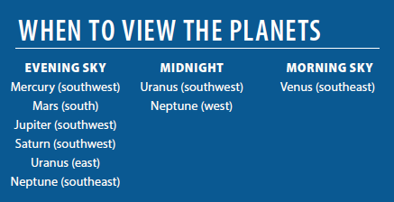 Whentoviewtheplanets