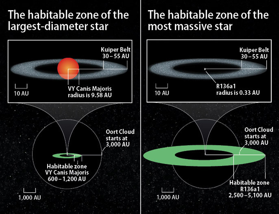 What Is The Largest Star Known And How Far Out Would Its