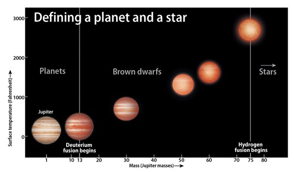 Defining-a-planet-and-star