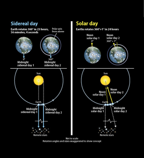 Sidereal-time