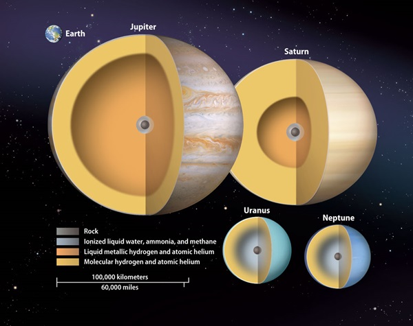 Gas-giant-planets