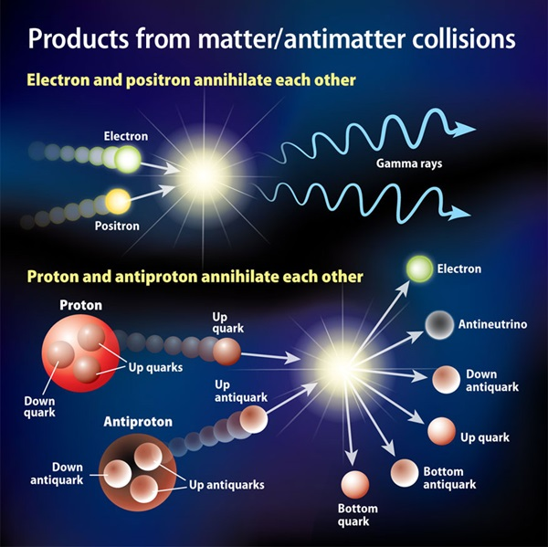 What Types Of Energy Are Produced When Matter And
