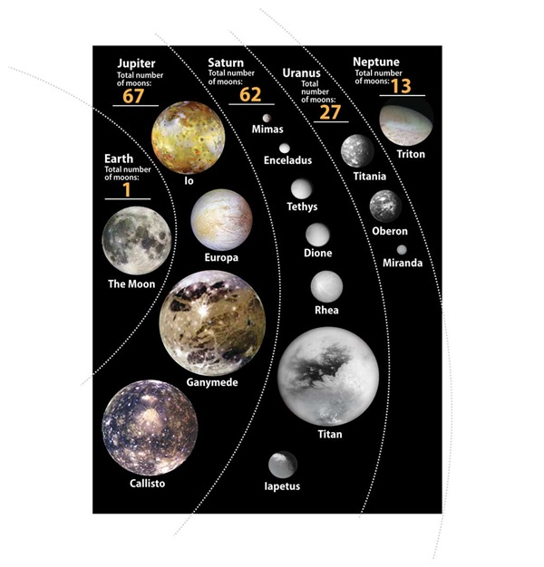 number of moons and planets - photo #23