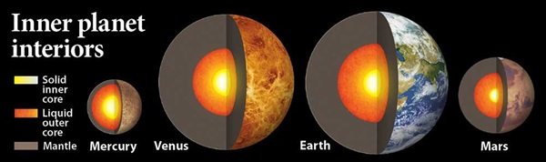 Why does Mercury have such a large core? | Astronomy.com