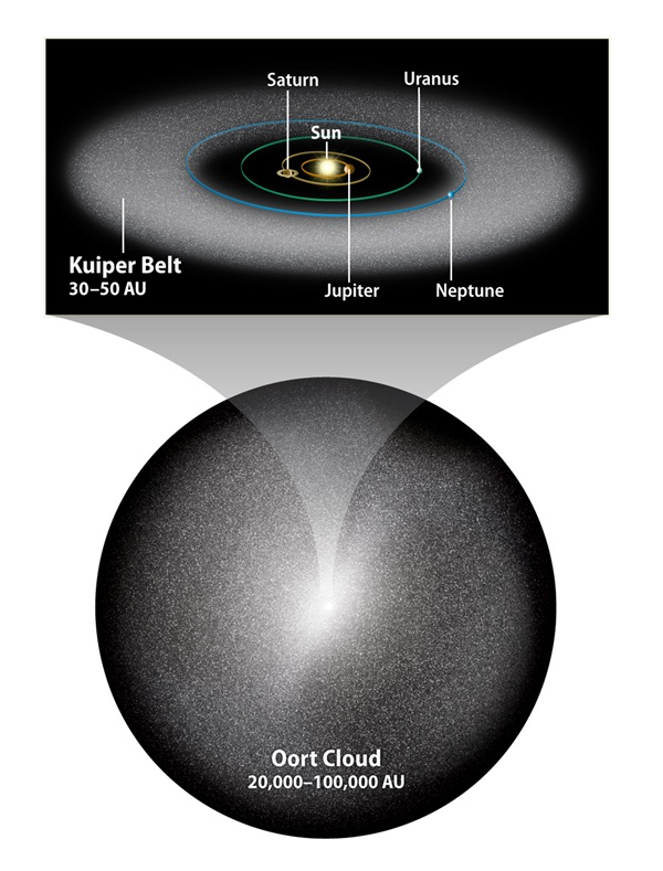 Kuiper-Belt-and-Oort-Cloud