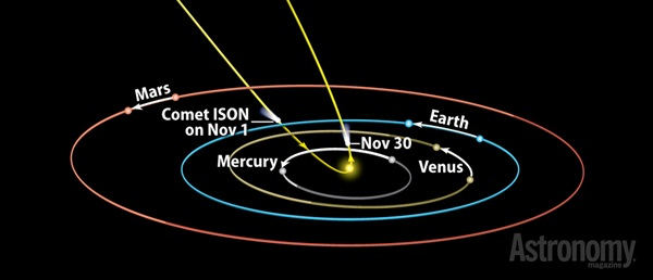 Orbit of Comet ISON