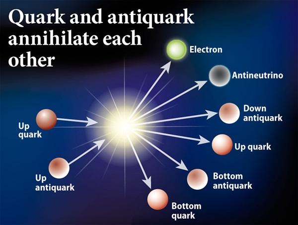 When a quark collides with its antiquark, the interaction produces energy in the form of moving particles, antiparticles, and energy.