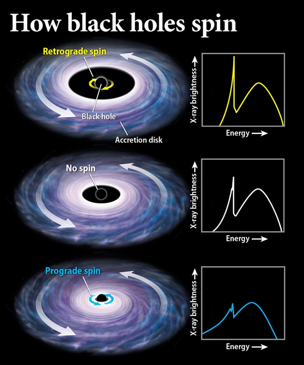 A black hole's spin is its event horizon's rate of rotation, and astronomers measure it by studying X-rays from gas near the black hole.