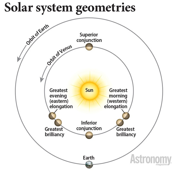 The Sun-Earth-Venus geometry gives us many observing highlights.