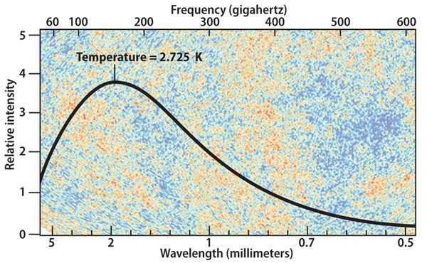 "The cosmic microwave background's ""black body"" curve shows that the early universe was in thermal equilibrium with a temperature of 2.725 kelvins."