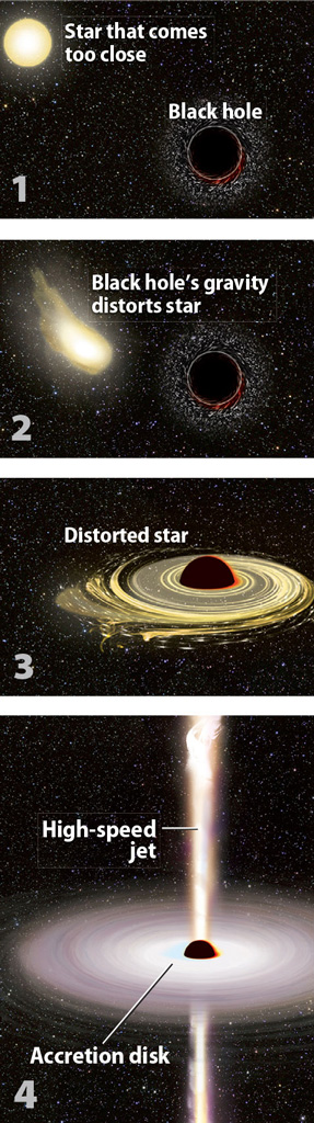 A black hole dines on material that approaches too near it, and this food powers the black hole.