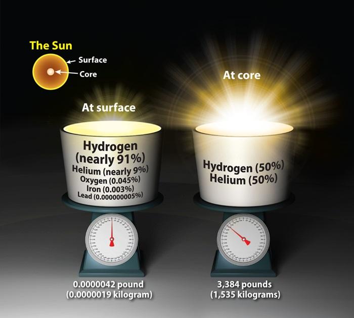 A 2.5-gallon bucketful of material from the Sun would be much heavier if you dropped the bucket to the star's core than ifyou scooped the gas near its surface.