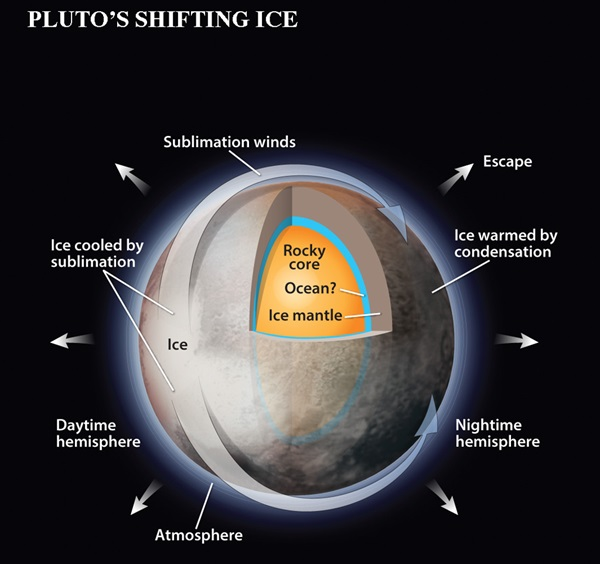 As the Sun shines on Pluto's dayside, it turns ice to vapor.