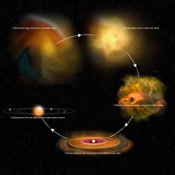 Second stage star formation