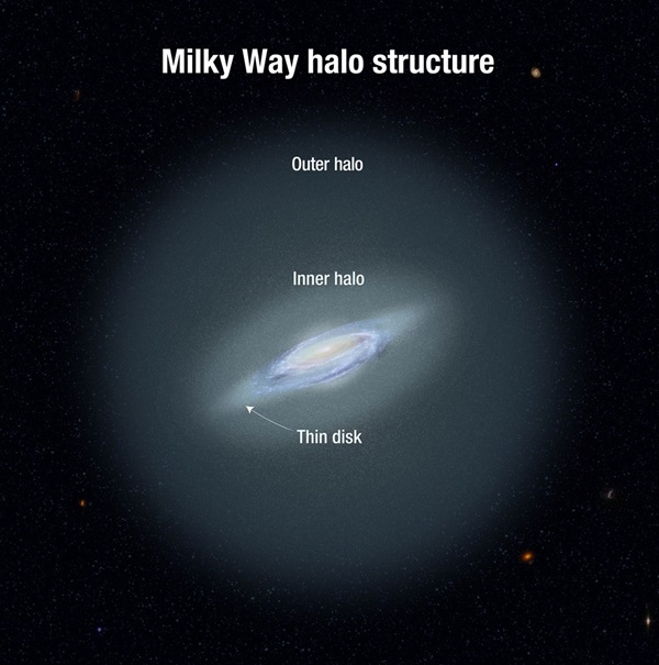 Milky-Way-halo
