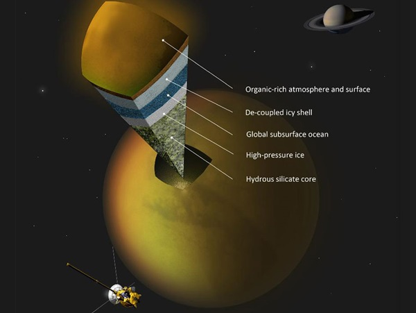 Internal-structure-of-Titan