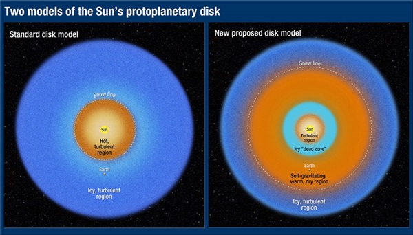 Suns-protoplanetary-disk