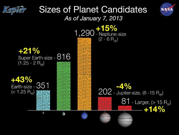 Planet-candidates