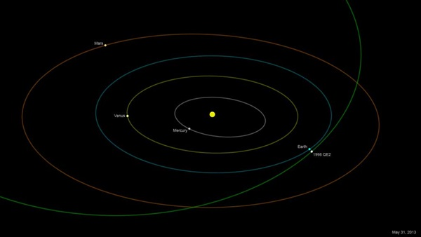 Orbit of asteroid 1998 QE2