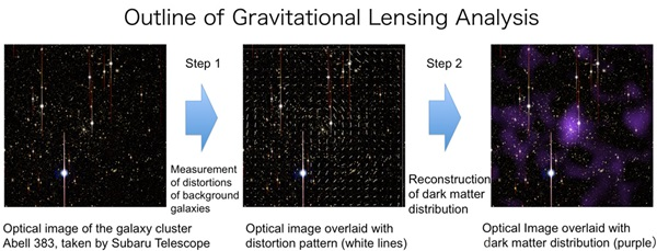 Outline of gravitational lensing analysis for Abell 383