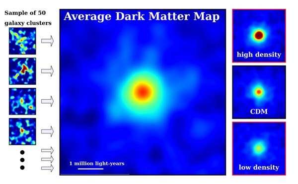 Dark matter density maps