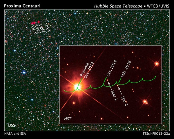 Projected motion of red dwarf star Proxima Centauri