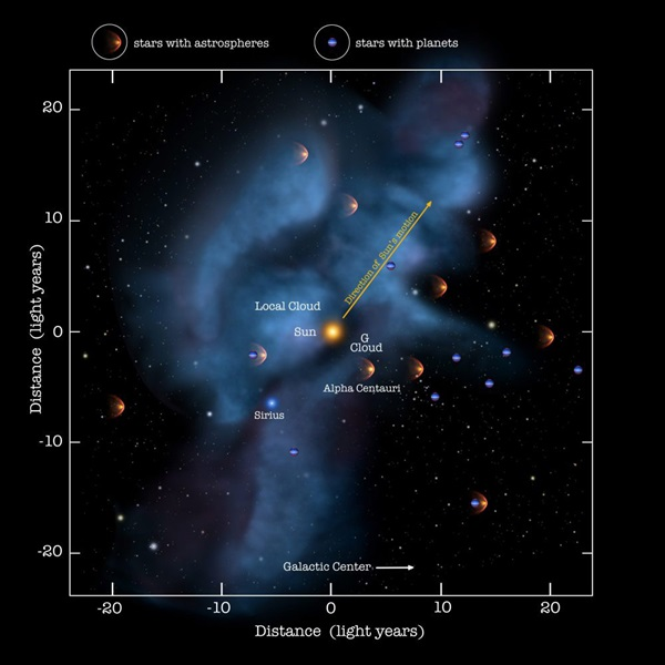 Our Sun's motion through the intergalactic medium