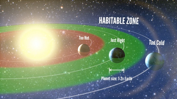 Artist's rendering of the habitable zone