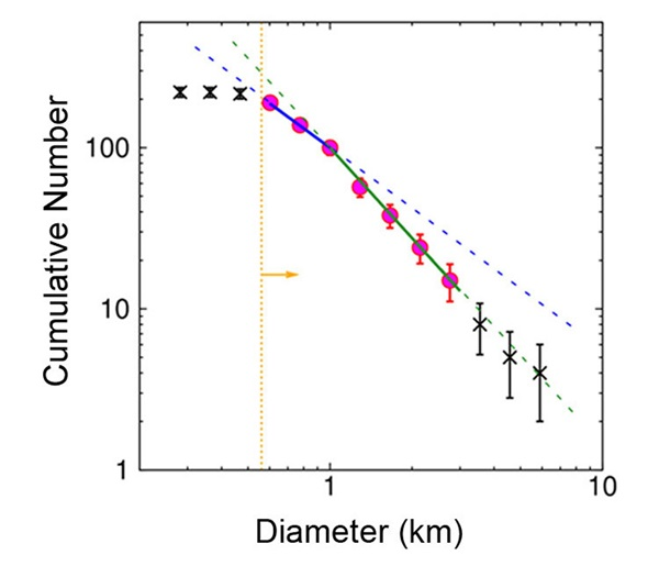 Relationship between the diameter and cumulative number of bodies larger than the size obtained from the observed asteroids.