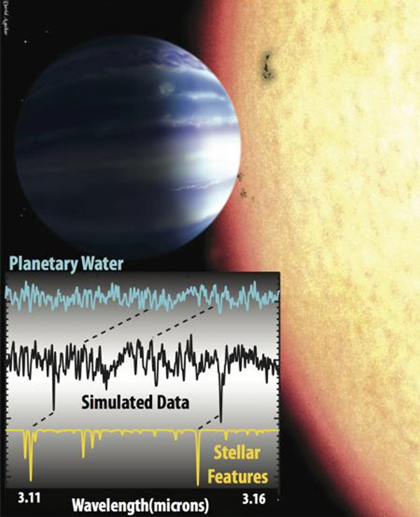 The method used for detecting water vapor features detected around the hot Jupiter tau Bootis b.