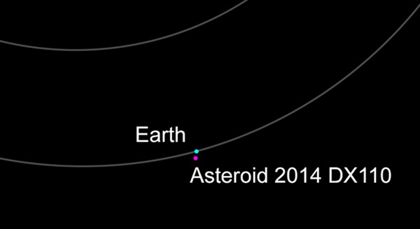 asteroid 2014 DX110 and Earth