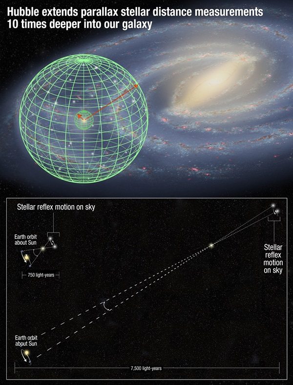 Hubble extends distance measurement