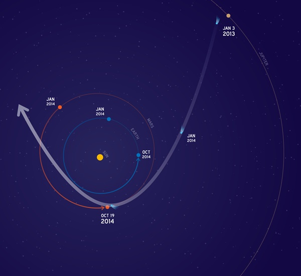 Comet Siding Spring's trajectory