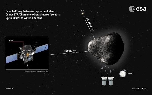 First detection of water vapor from comet