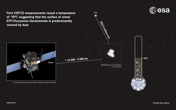 Rosetta measures comet's temperature