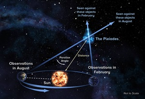 With parallax technique, astronomers observe object at opposite ends of Earth's orbit around the Sun to precisely measure its distance.