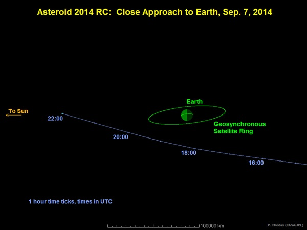 The passage of asteroid 2014 RC past Earth on September 7, 2014.