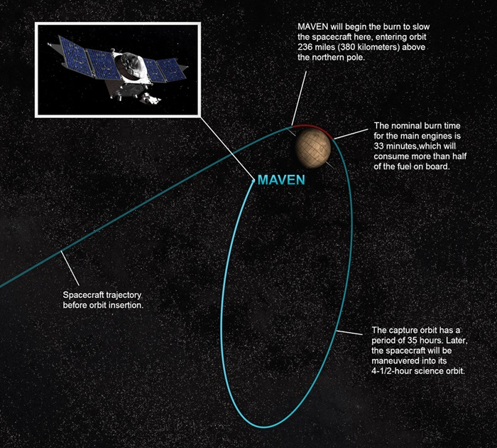 The process of orbital insertion of NASA's Mars Atmosphere and Volatile Evolution (MAVEN) spacecraft.